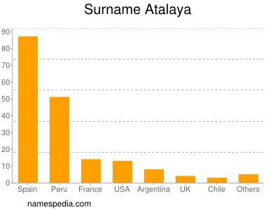 Surname Atalaya