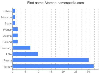 Given name Ataman