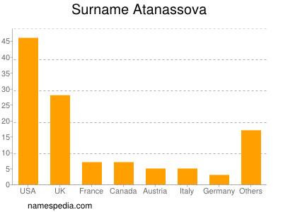 Surname Atanassova