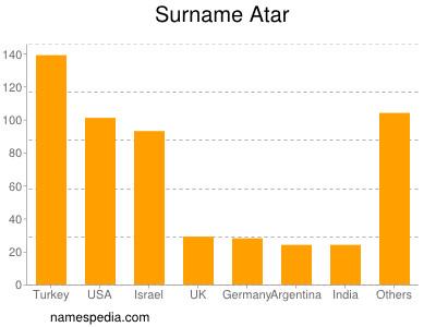 Surname Atar