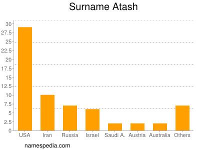 nom Atash