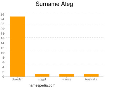 Surname Ateg