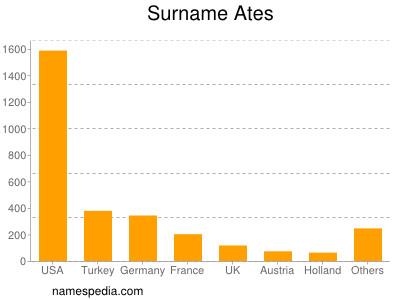 Surname Ates