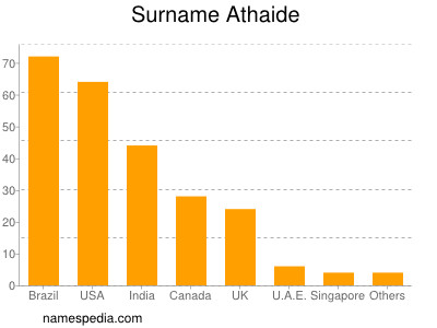 Surname Athaide