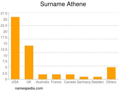 Surname Athene