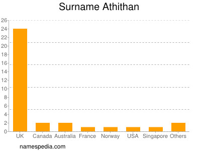 Surname Athithan