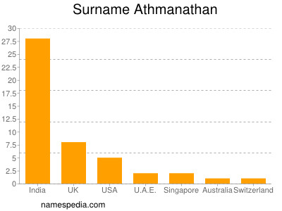 Surname Athmanathan