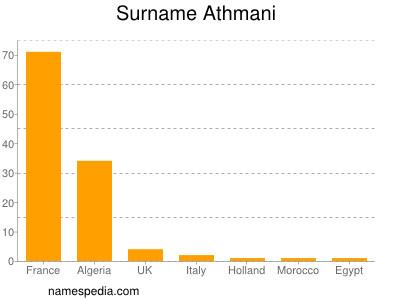 Surname Athmani