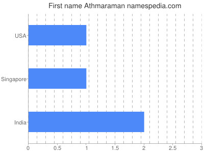 Given name Athmaraman
