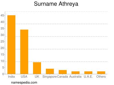 Surname Athreya