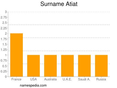 Surname Atiat