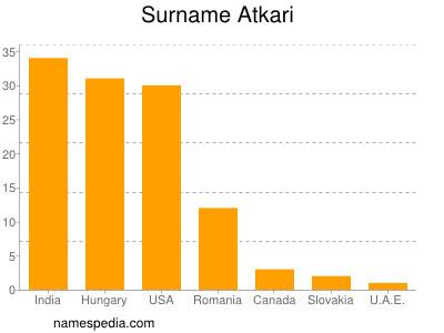 Surname Atkari