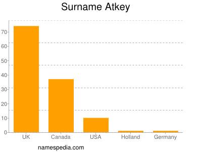 Surname Atkey