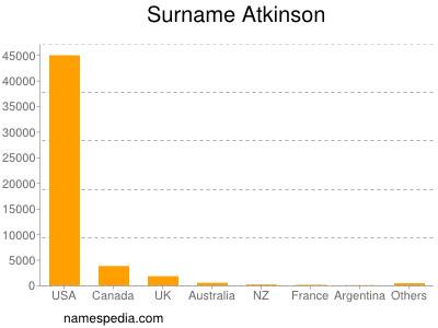 Surname Atkinson