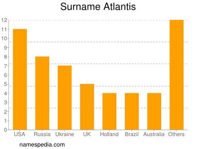 Surname Atlantis
