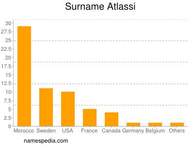 Surname Atlassi