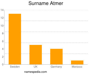 Surname Atmer