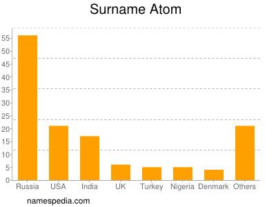 Surname Atom