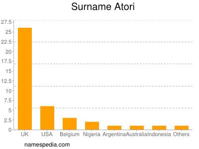 Surname Atori