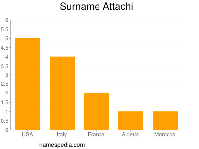 Surname Attachi