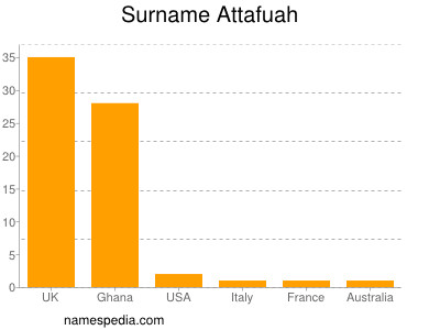 Surname Attafuah