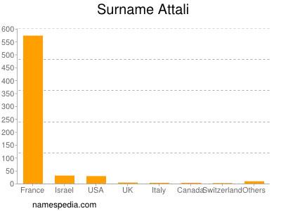 Surname Attali