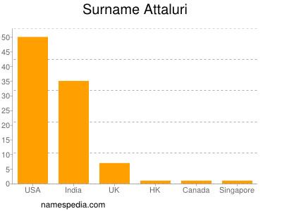 Surname Attaluri