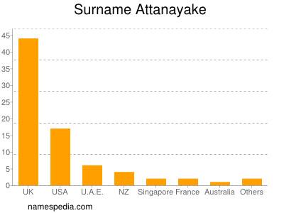 Surname Attanayake