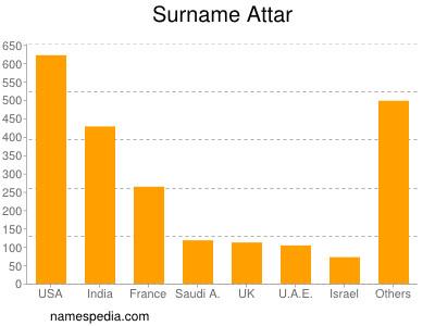 Familiennamen Attar