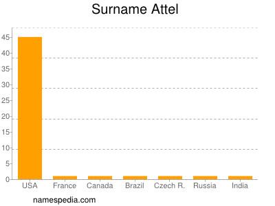 Surname Attel