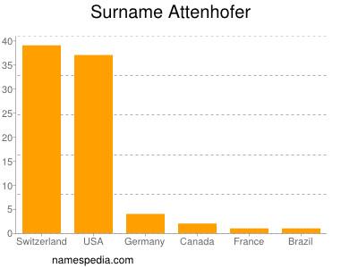Surname Attenhofer