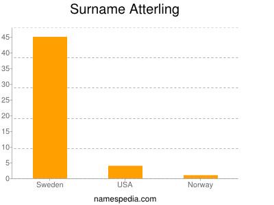 Surname Atterling