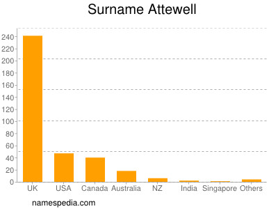 Surname Attewell