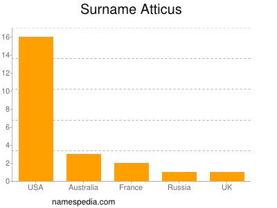 Surname Atticus