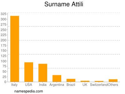 nom Attili