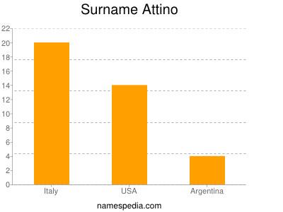 Surname Attino