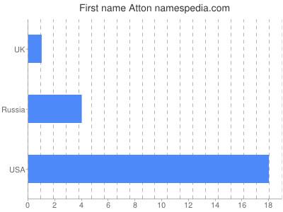 Vornamen Atton