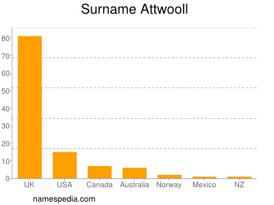 Surname Attwooll
