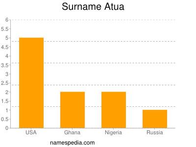 Surname Atua