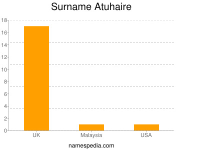 Surname Atuhaire