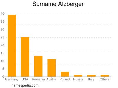 Surname Atzberger