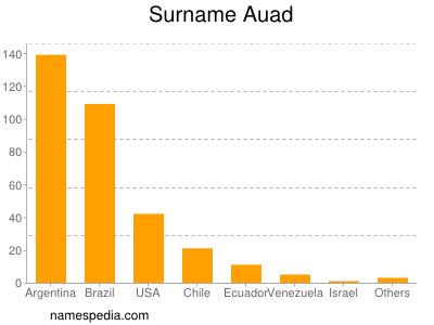 Surname Auad