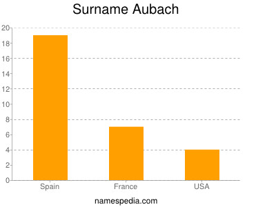 Surname Aubach