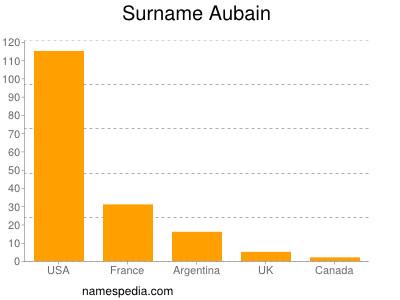 Surname Aubain