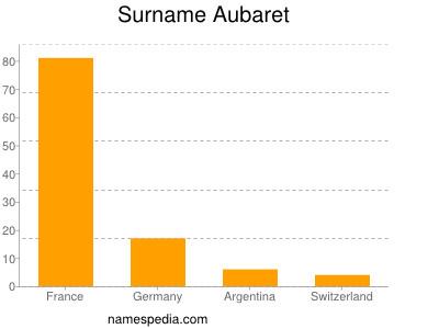 Familiennamen Aubaret