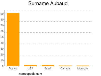 Surname Aubaud