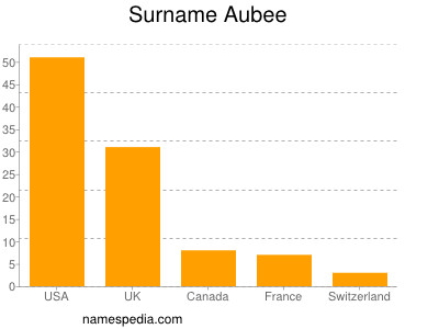 Familiennamen Aubee