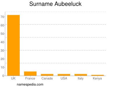 Surname Aubeeluck