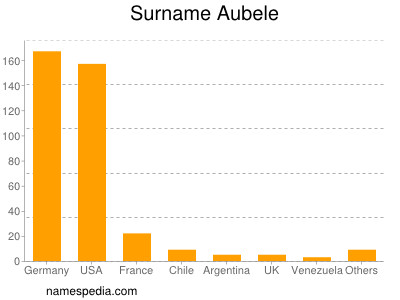 Surname Aubele