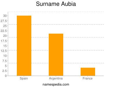 Surname Aubia